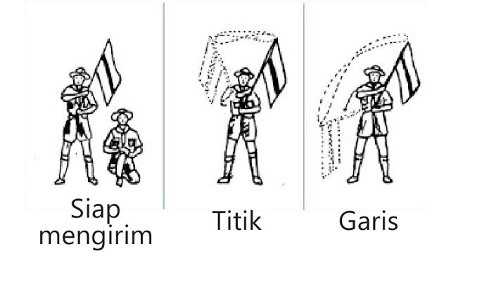 Pengiriman kode morse dengan bendera