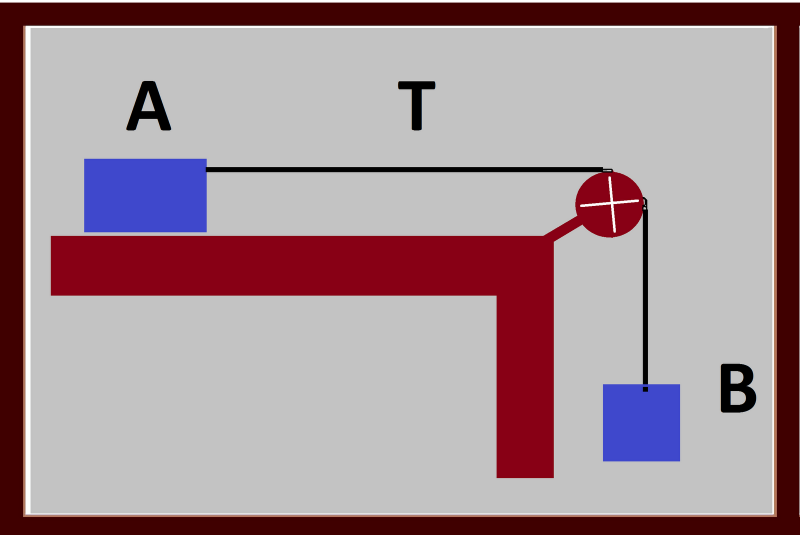 Hukum Newton 2