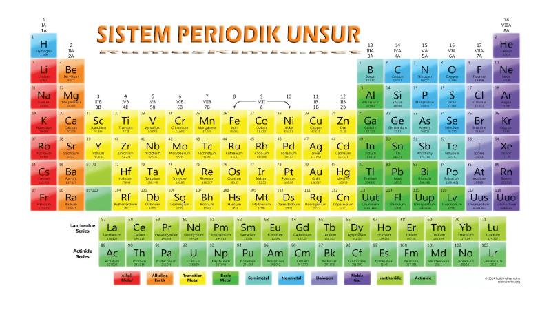 Periode 2 pada tabel periodik dimulai dengan litium dan diakhiri dengan neon
