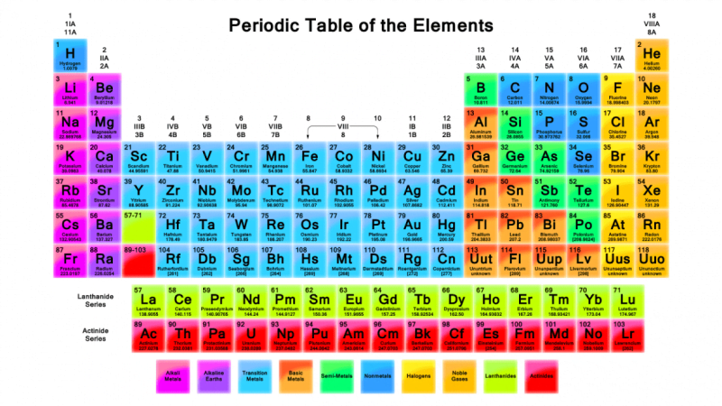Tabel periodik modern