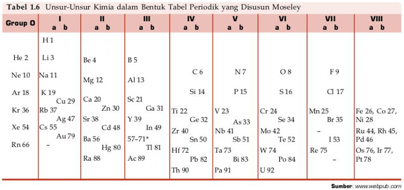 Tabel periodik moseley